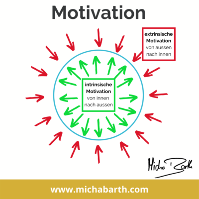Motivation intrinsisch vs extrinsisch   Bigas HR
